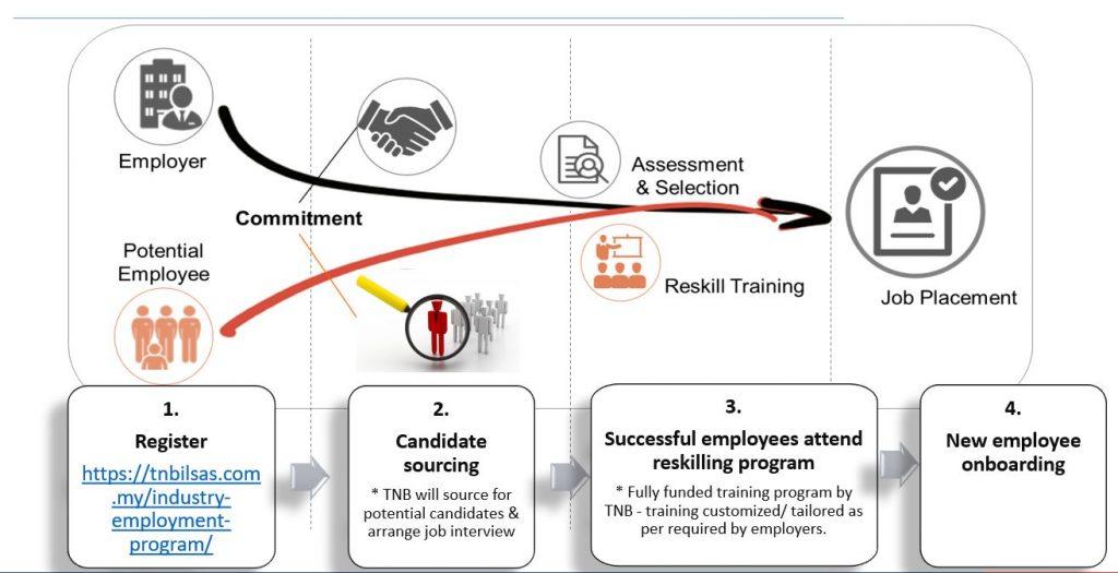 TNB Reskilling Malaysia Programme Process Flow